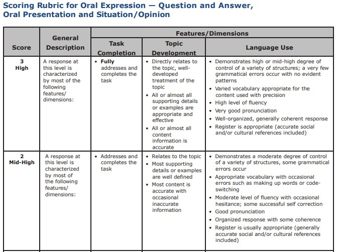 Question and Answer and Oral Presentation Rubric