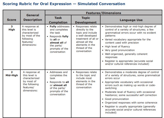 Simulated Conversation Rubric